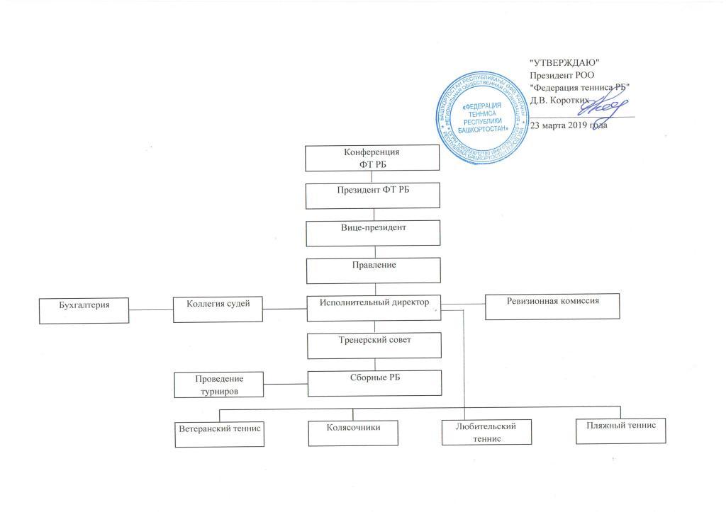 П. № 3 Структура ФТ РБ